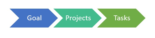 goalbuddy-goal-projects-taks
